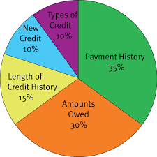 Improve your Credit Score Home loan Lender questions